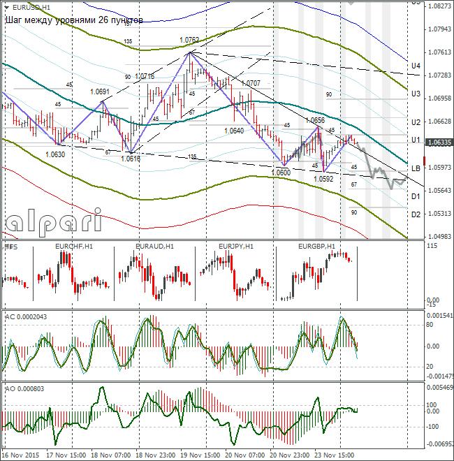 FOREX EUR USD: 1.0567 Target. 24 Novembre 2015