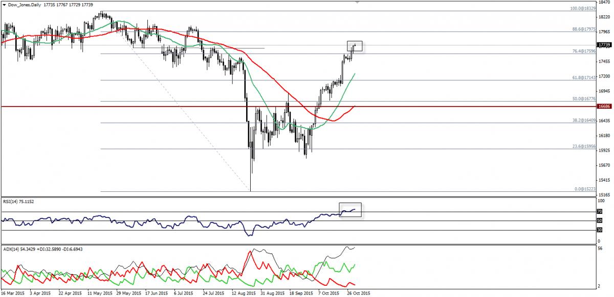 Dow Jones and SP500 Futures, October 30,2015