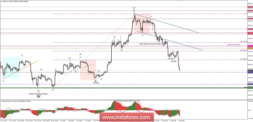 Bitcoin Analysis for 08.08.2018