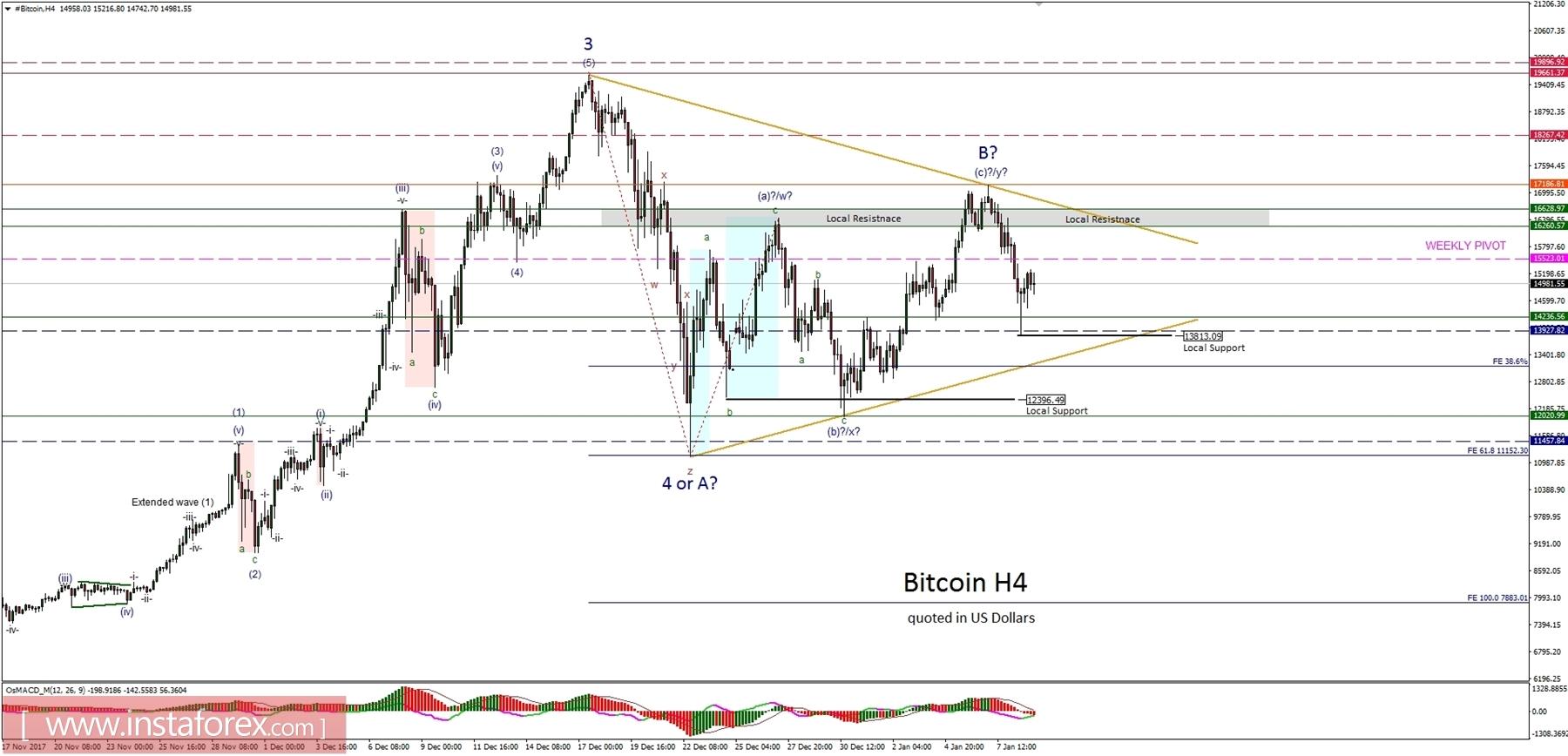 Bitcoin Analysis for 09.01.2018