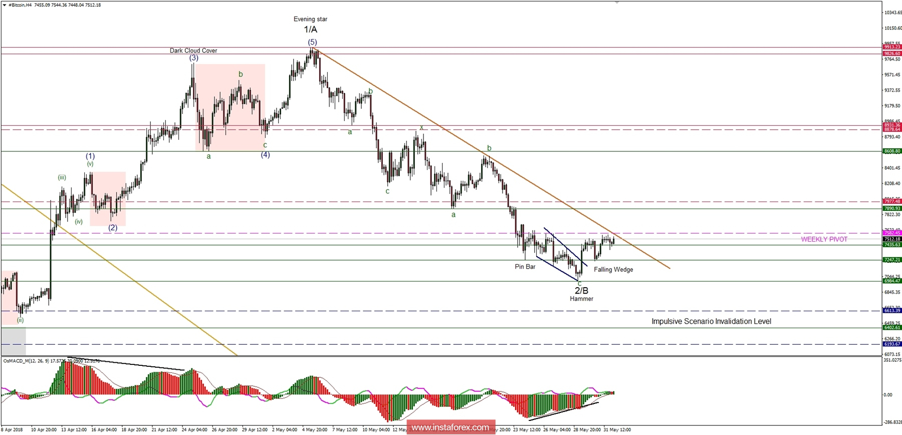 Bitcoin Analysis for 01.06.2018