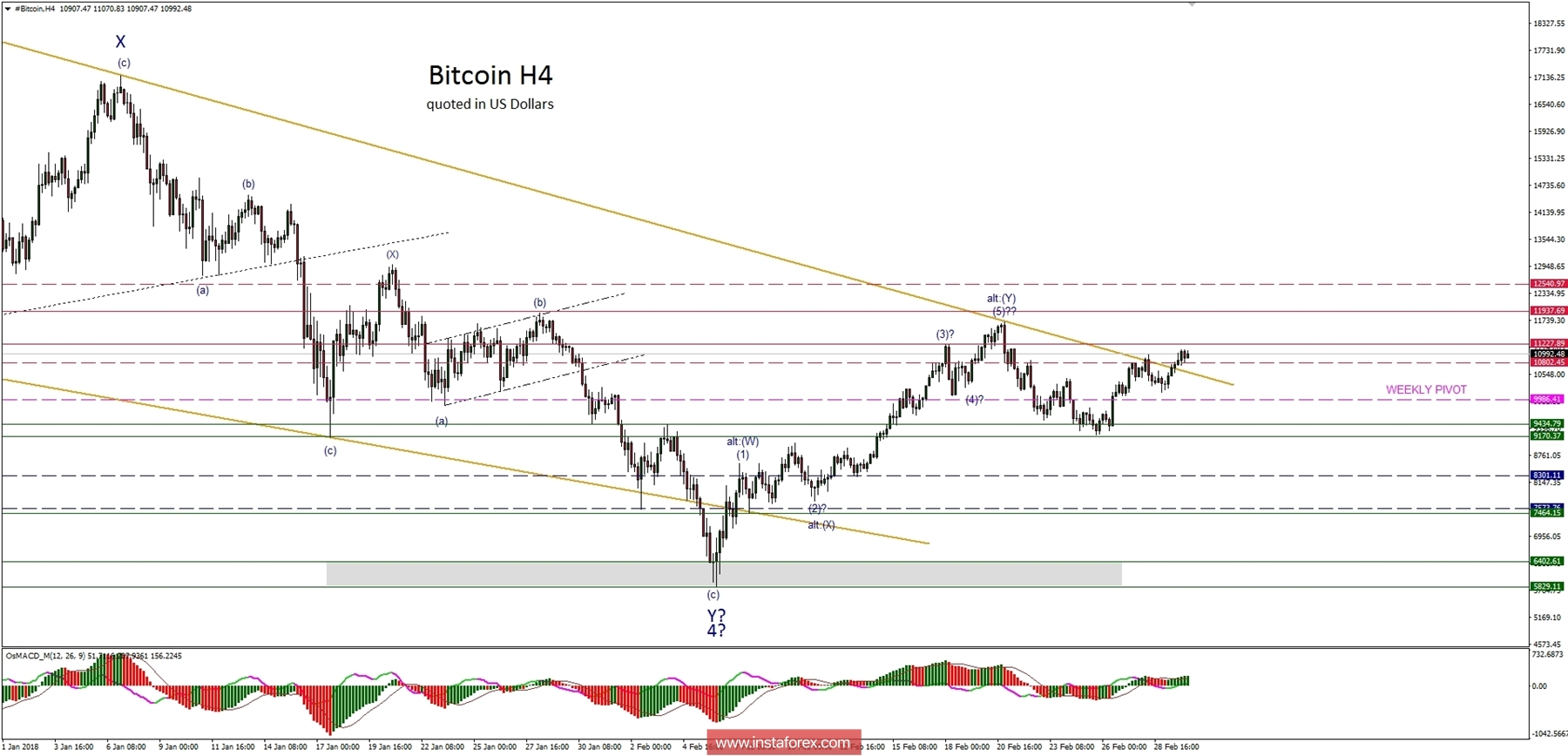 Bitcoin Analysis for 02.03.2018
