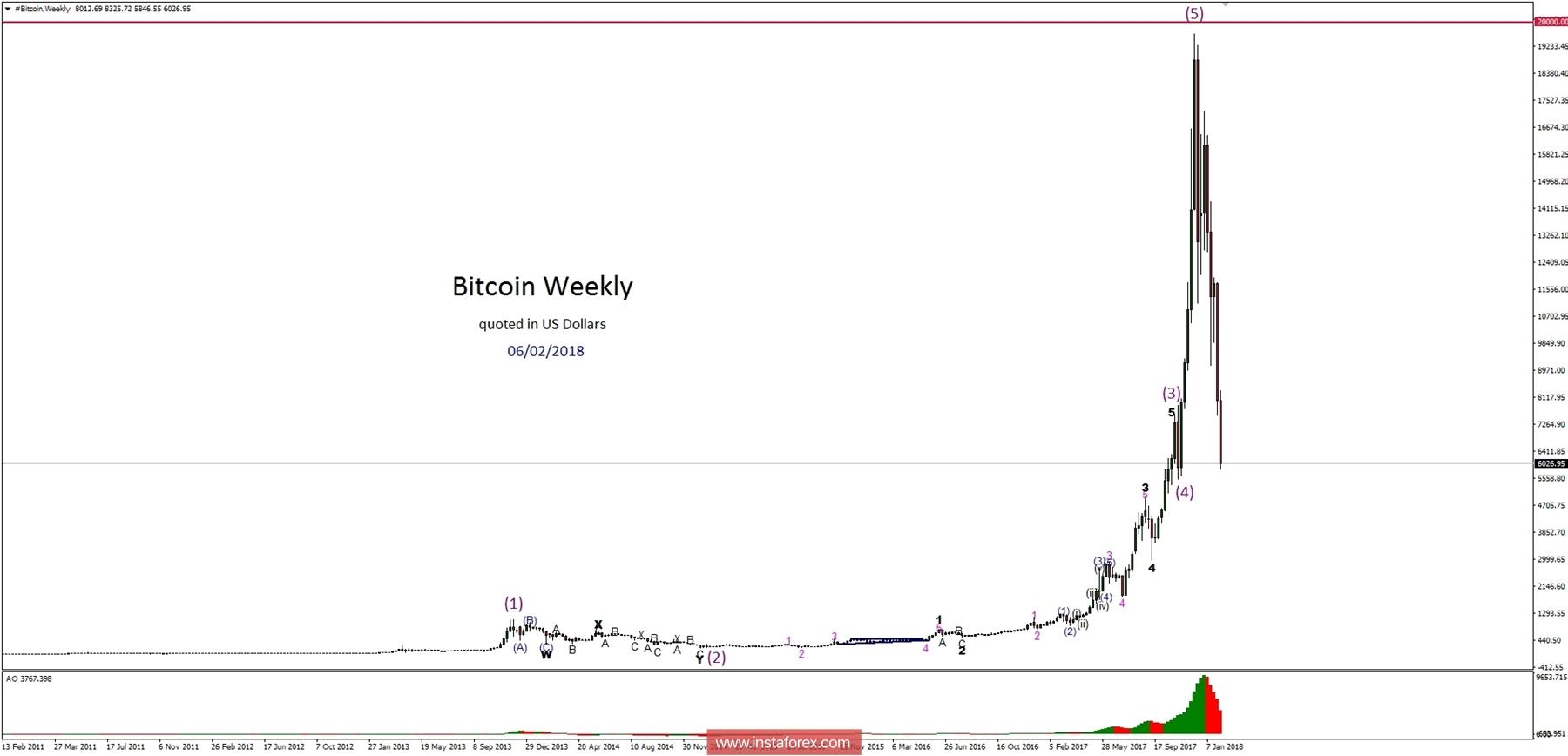 Bitcoin Analysis for 06.02.2018