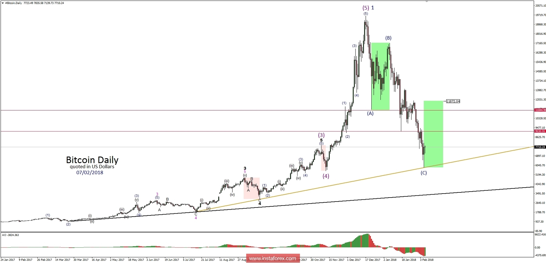 Bitcoin Analysis for 07.02.2018