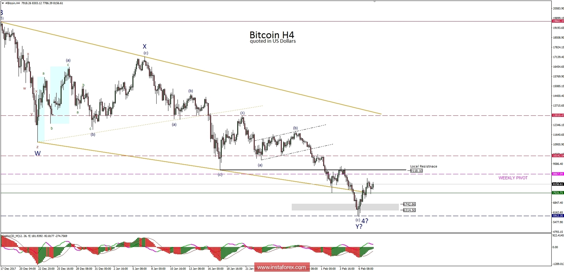 Analysis of Bitcoin for 08.02.2018