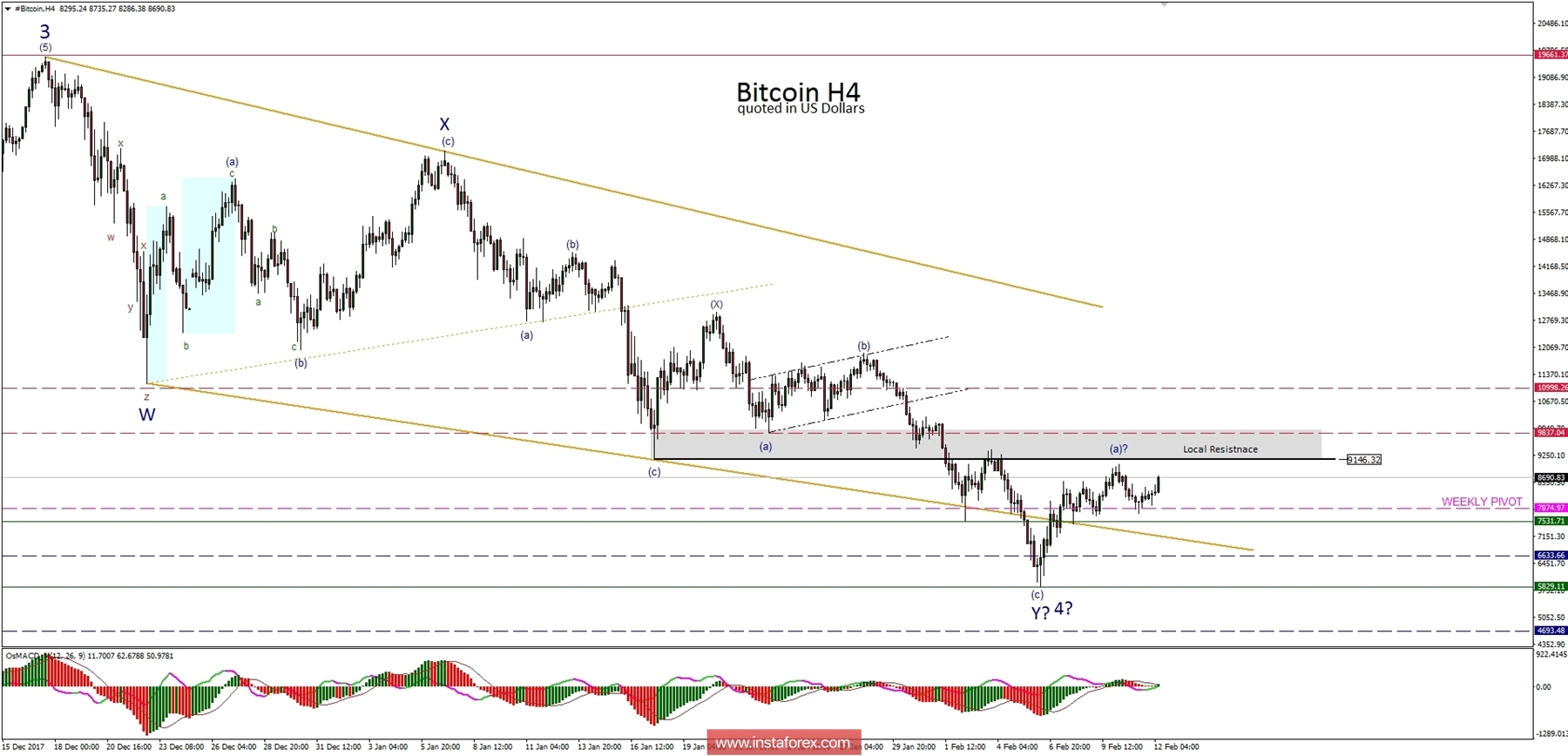 Bitcoin Analysis for 12.02.2018