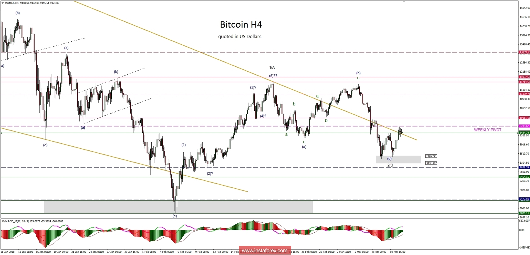 Bitcoin Analysis for 12.03.2018