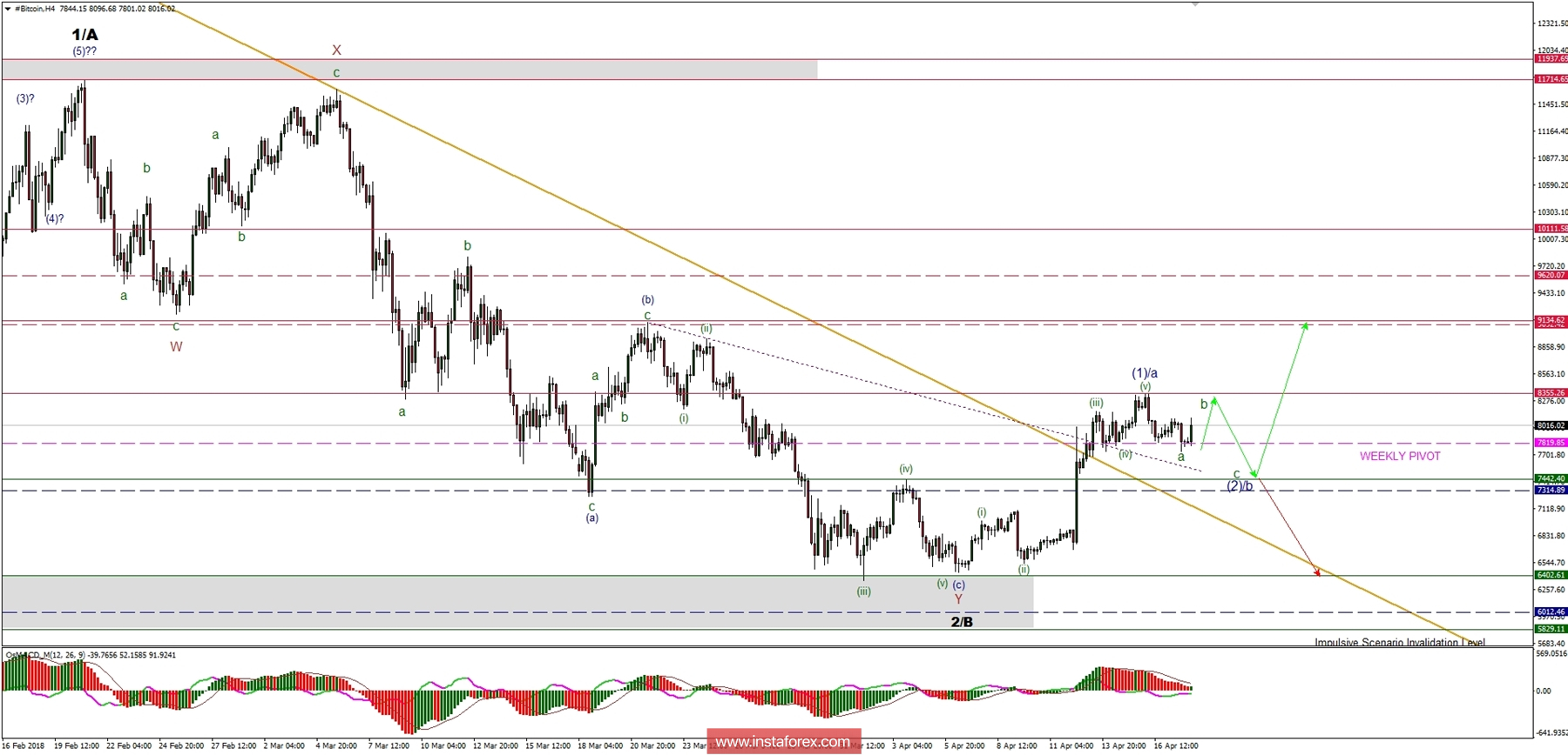 Bitcoin Analysis for 18.04.2018