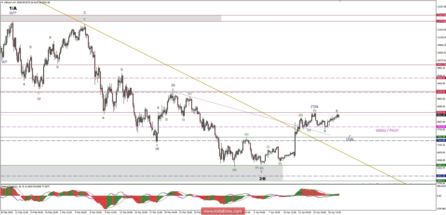 Bitcoin Analysis for 20.04.2018
