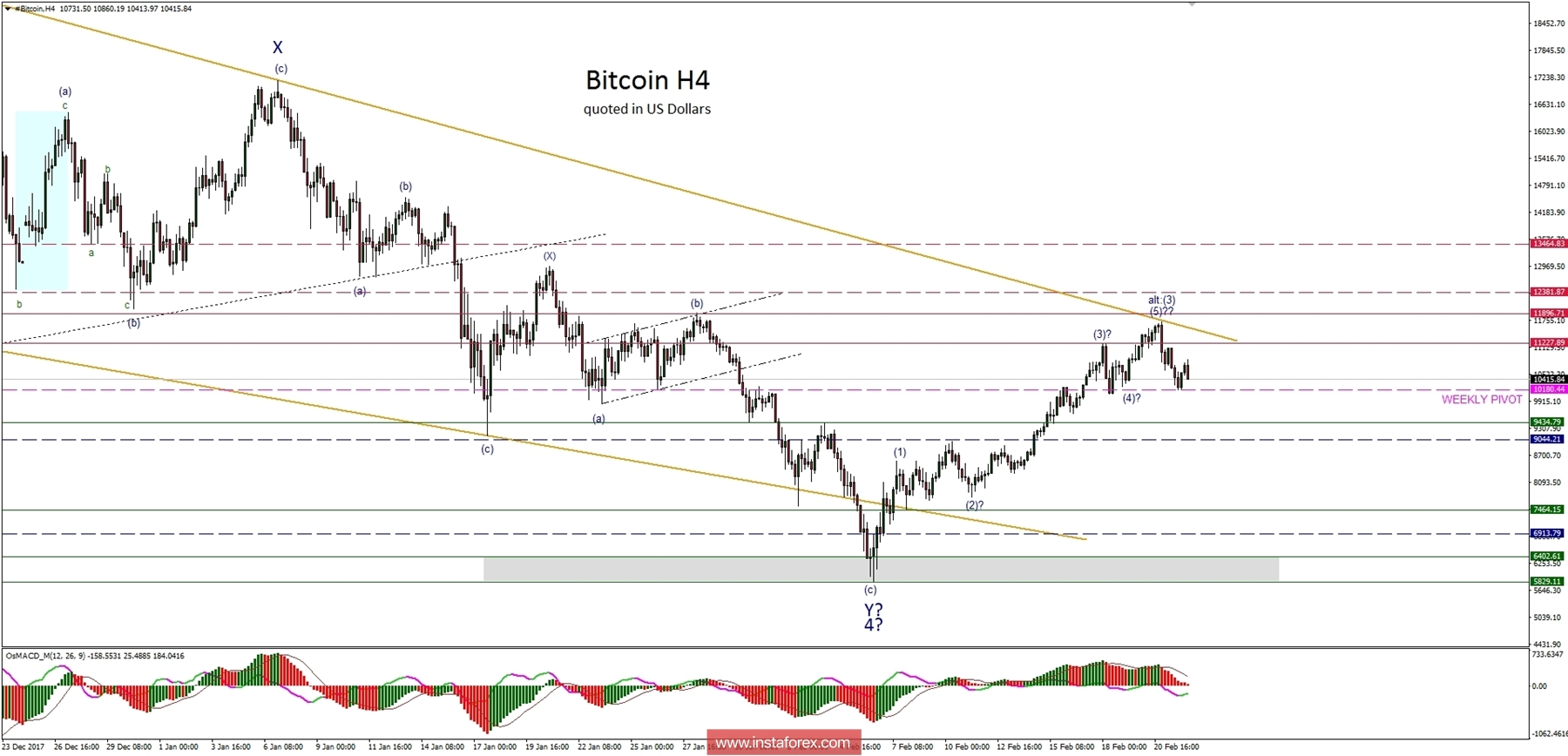 Bitcoin Analysis for 22.02.2018