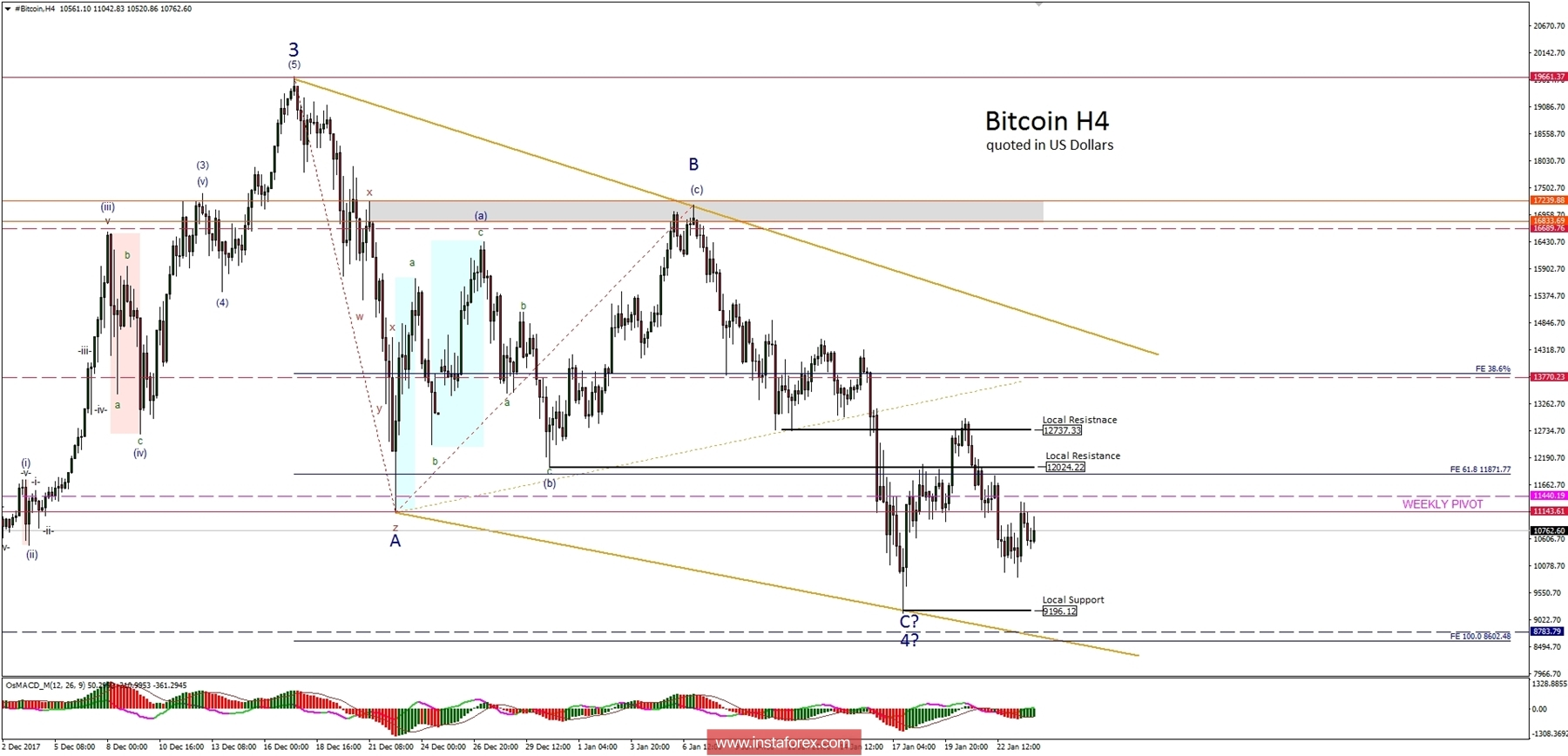 Bitcoin Analysis for 24.01.2018