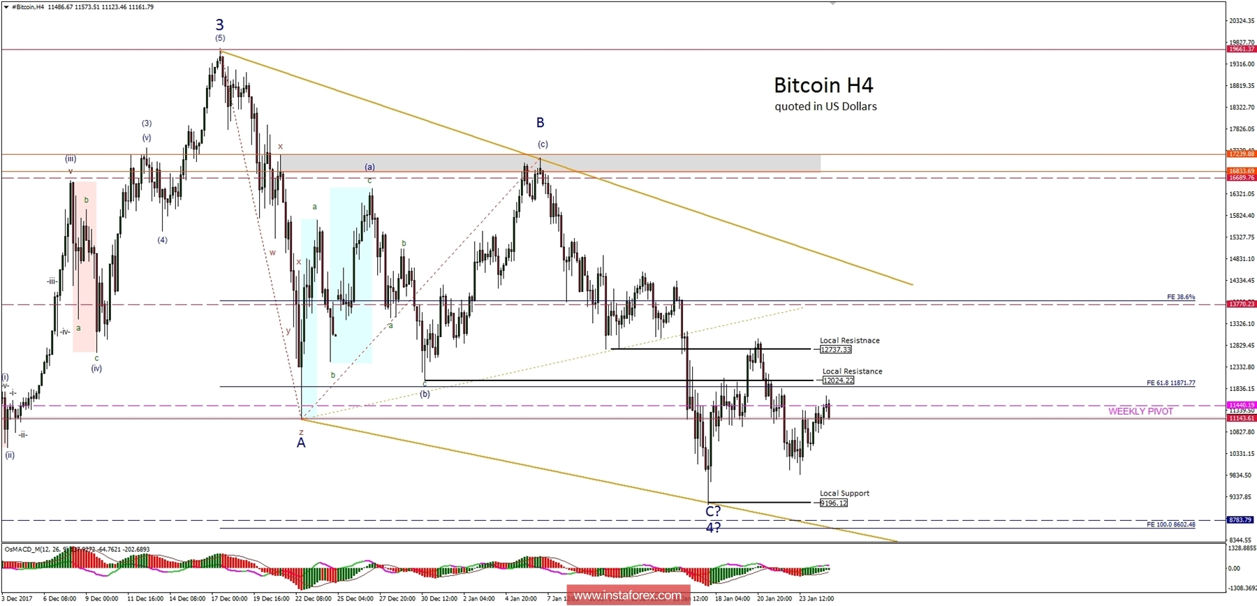Bitcoin Analysis for 25.01.2018