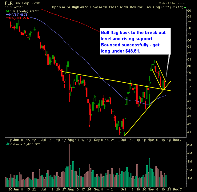 Buy Stocks: Swing Trading Watch-List: FLR, FBHS, ALKS, SPLK, HA. 19 Novembre 2015.