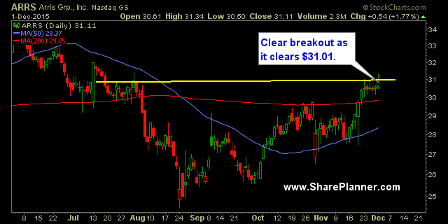 Buy Stocks: 5 Stocks To Watch: CPRT, ARRS, AKRX, TSL, KATE. 23 December 2015.
