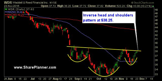 Buy Stocks: Swing Trading Watch-List: WDR, TSU, AME, SIX, ADSK. 24 Novembre 2015.