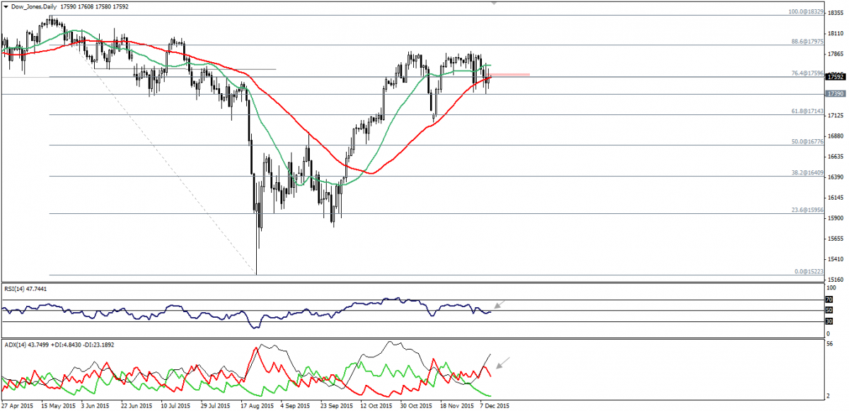 Dow Jones Trading: Moves To Upside. 11 Decembre 2015.