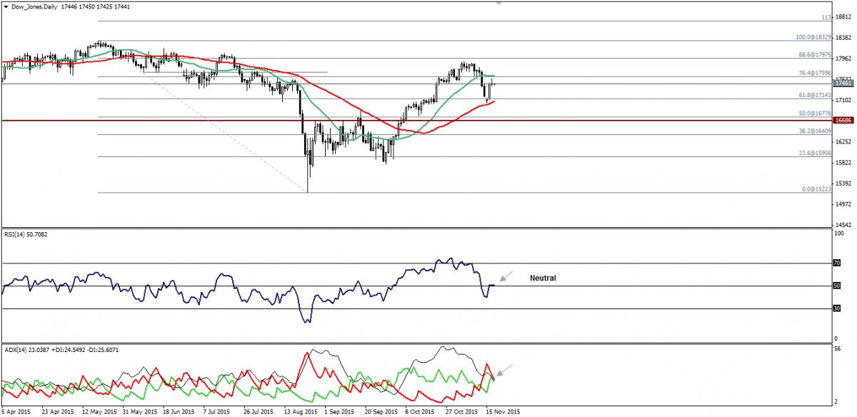 Dow Jones Trading: Declines Towards 17460.00, S&P Neutral. 18.11.2015