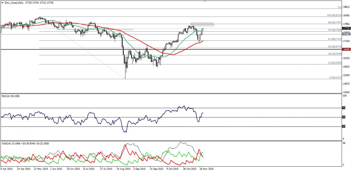 Dow Jones Trading: Bullish. 19 Novembre 2015