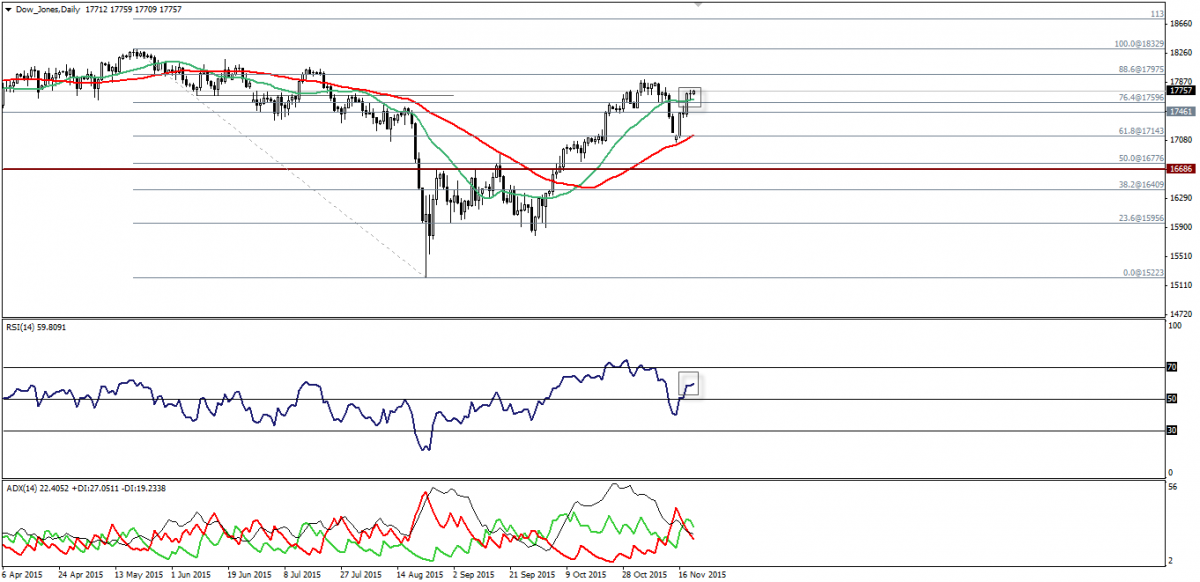 Dow Jones Trading: Finds Support Above SMA20. 20 Novembre 2015.
