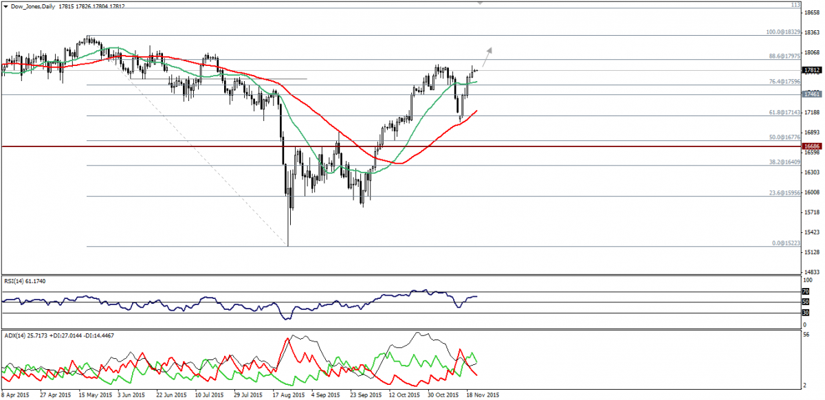 Dow Jones Trading: Approaches Key Resistance. 23 Novembre 2015.