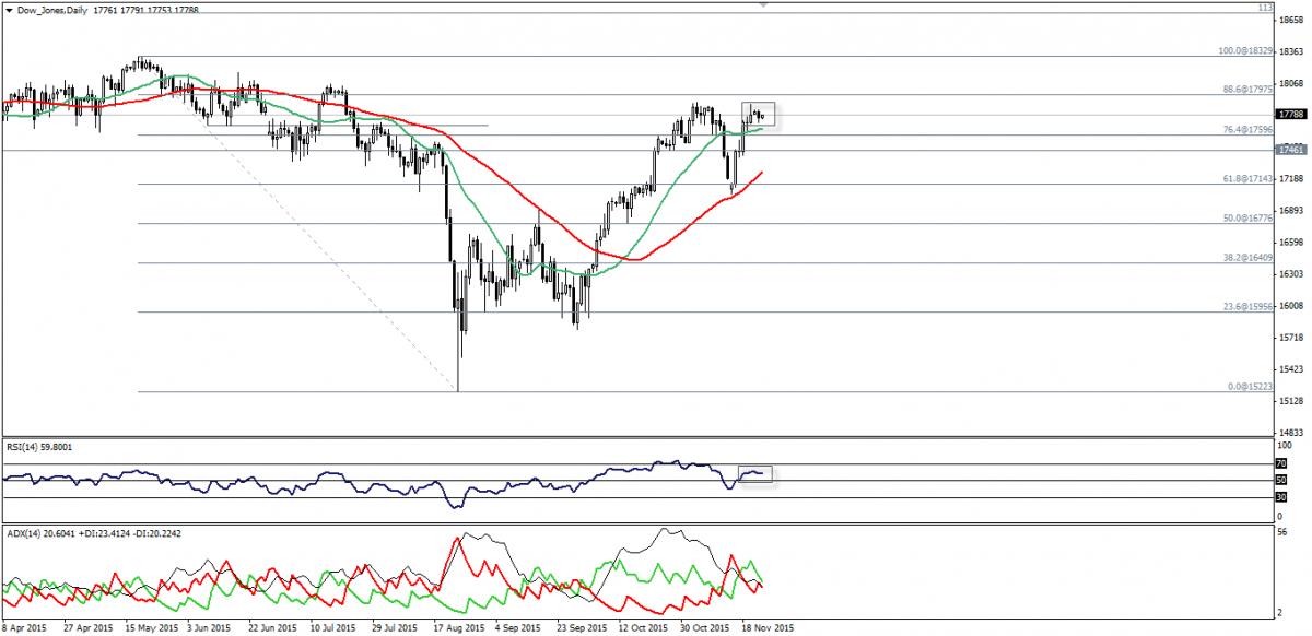 Dow Jones Trading: No Change For Dow Jones. 24 Novembre 2015.