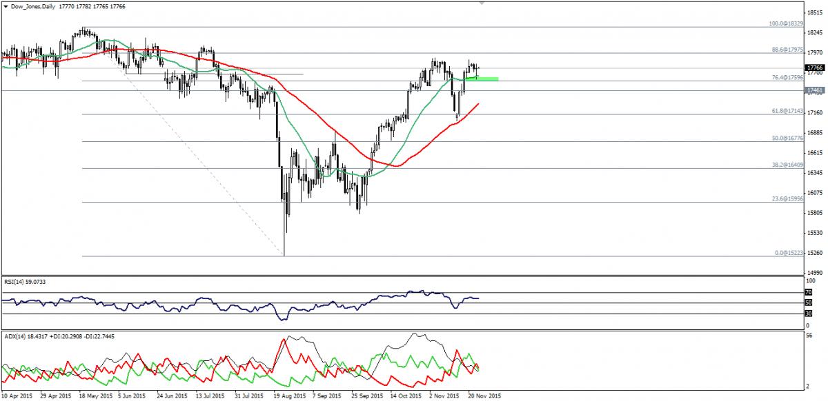 Dow Jones Trading 25 Novembre 2015