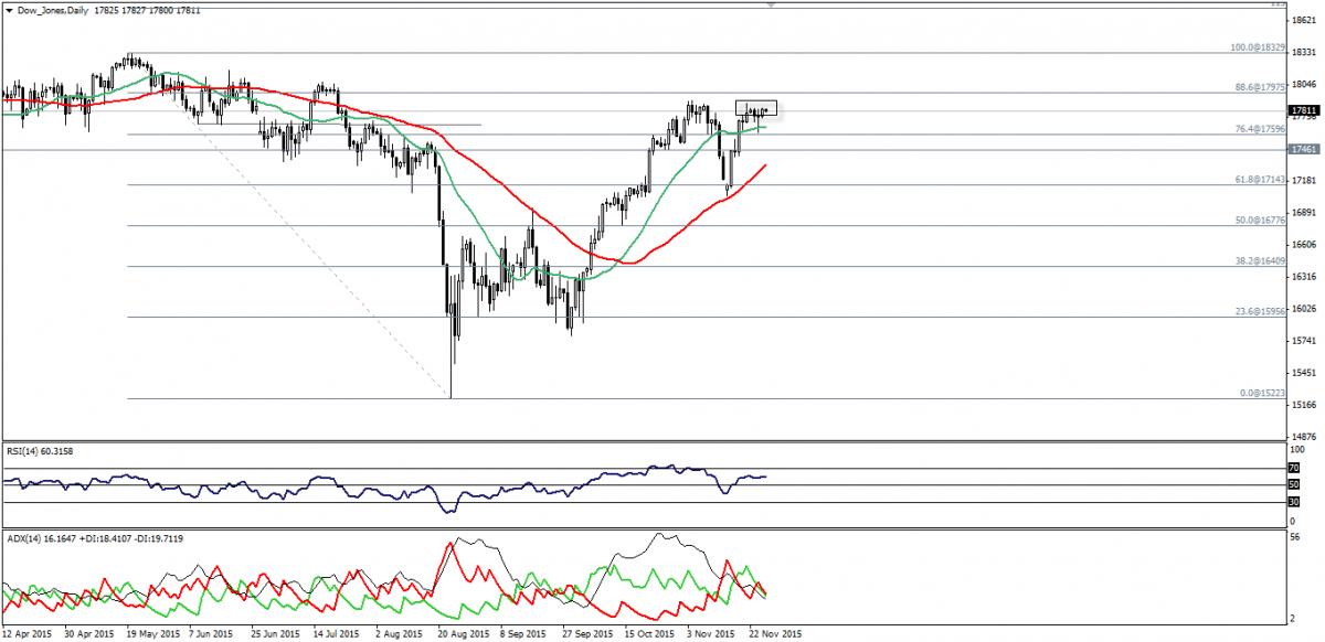 Dow Jones Trading 26 Novembre 2015.