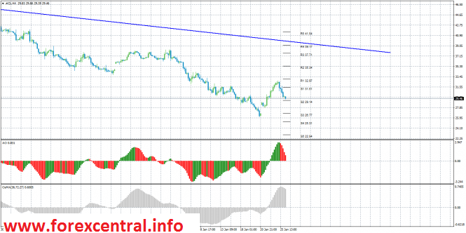 Forecast and Technical Analysis of the Crude Oil Futures on January 26, 2016