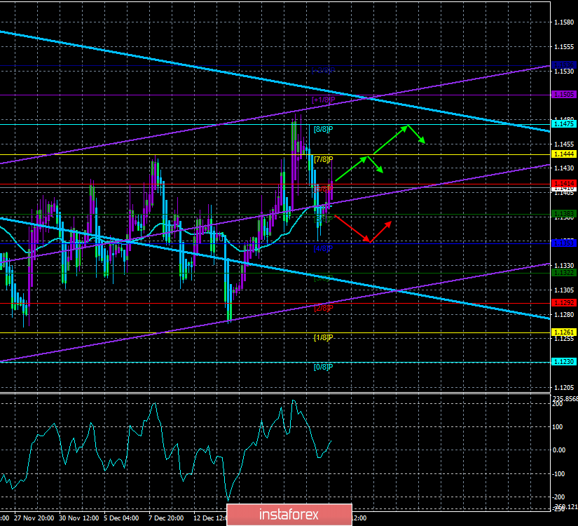 """EUR/USD. December 25th. Trading system """"Regression Channels"""". Long-term forecasts - not for the euro."""