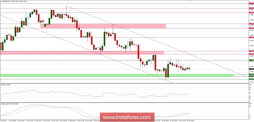 Trading plan Forex for 30.10.2018