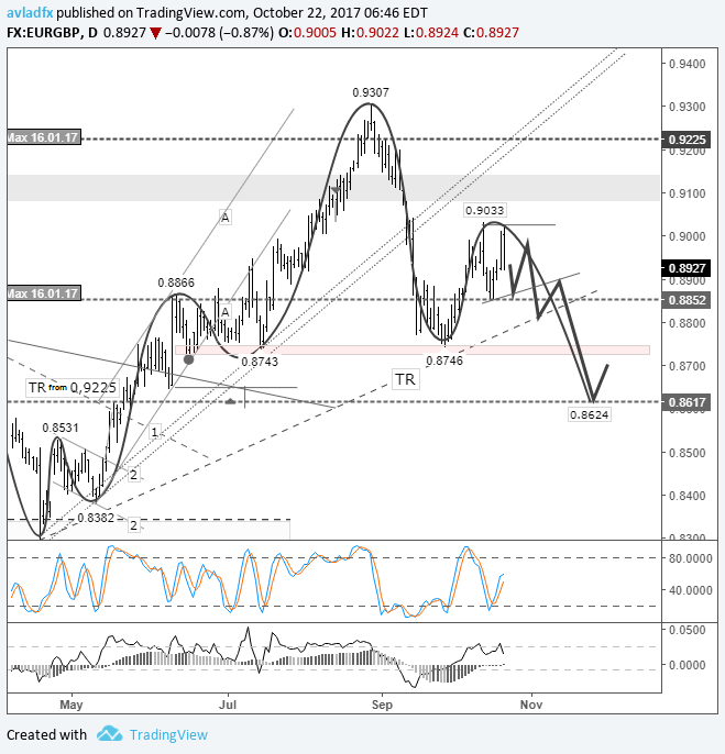 Short-term trading idea FX EUR/GBP - bear speculation: euro to drop to 0.8624