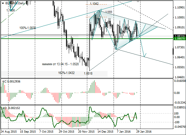 Short-term Trading Idea FX EUR/USD – Bull or Bear Speculation: Bounce or Break from the Trend Line