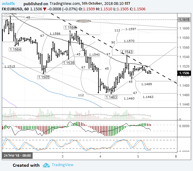 Forecast and technical analysis EURUSD on October 05, 2018.