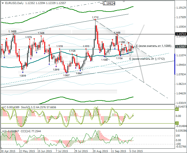 FOREX EUR USD: Eurobulls Trying to Pass Daily Trend Line
