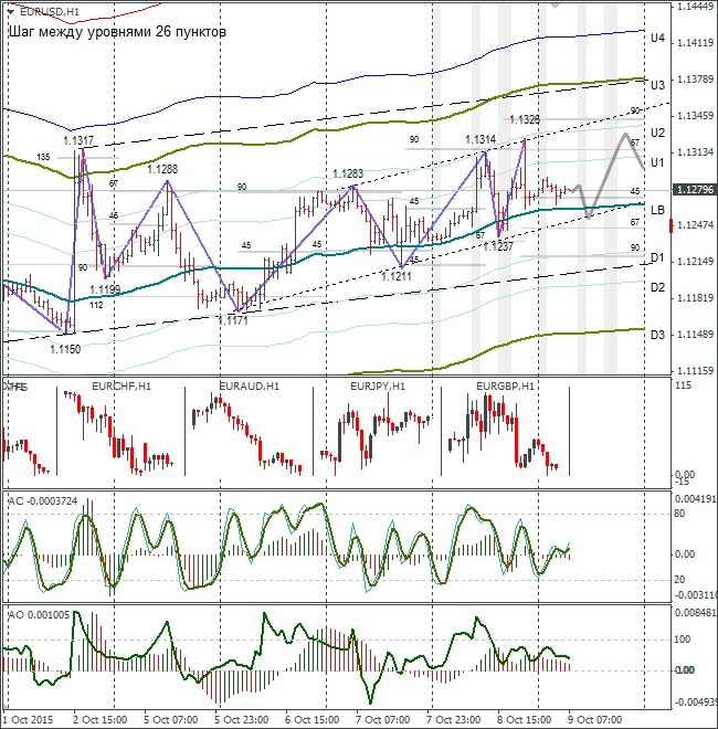 FOREX EUR USD: Eurobulls Testing Solidity of Daily Trend Line 09.10.2015
