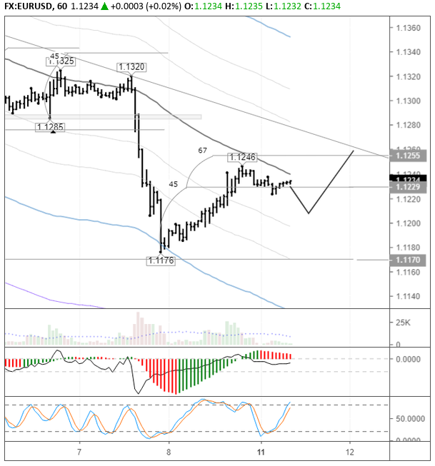 Technical analysis for Gold for March 11, 2019