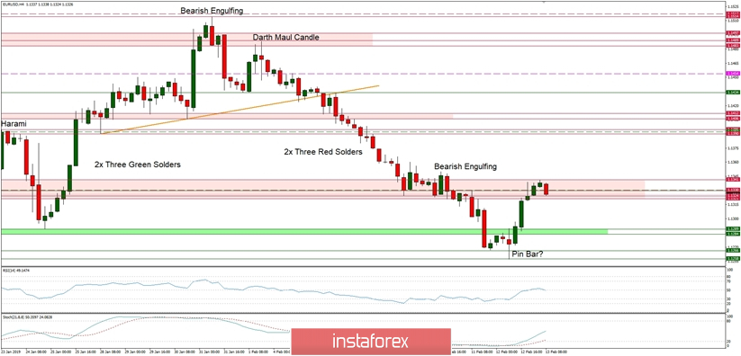 Technical analysis Forex of EUR/USD for 13.02.2019