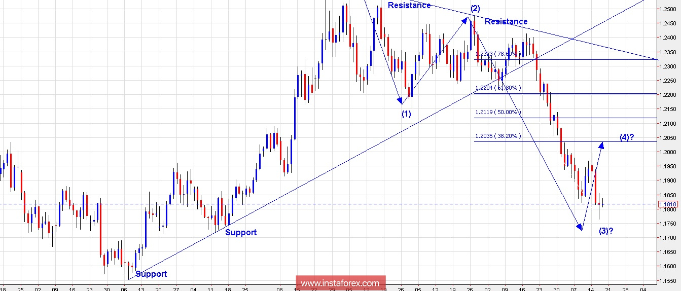 Trading Plan for EUR/USD for May 17, 2018