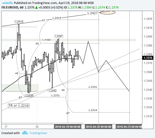 Forecast and technical analysis EURUSD on April 19, 2018.