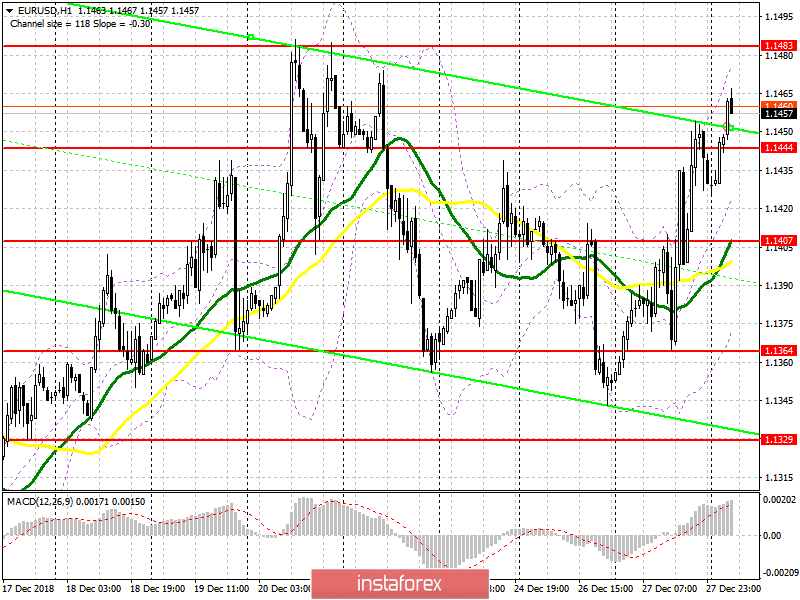 EUR/USD: plan for the European session on December 28. The euro returns to monthly highs.