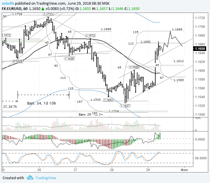 Forecast and technical analysis EURUSD on June 29, 2018.