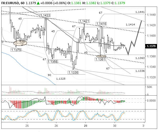 Forecast and technical analysis EURUSD on October 30, 2018.