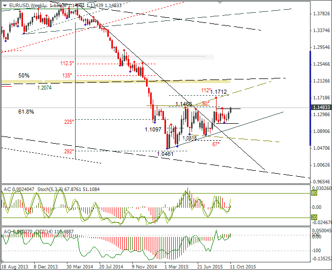 FOREX EUR USD: Left the Range on Weekly – New Target: 1.1620. 15.10.2015