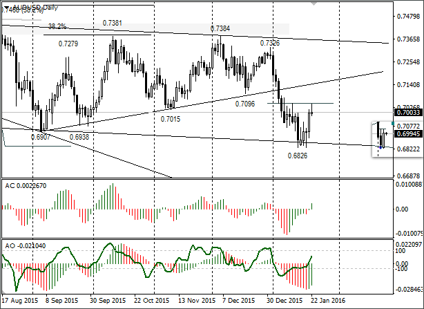 Short-term Trading Idea FX AUD/USD – Bull Speculation: Bull Divergence on the Weekly Timeframe