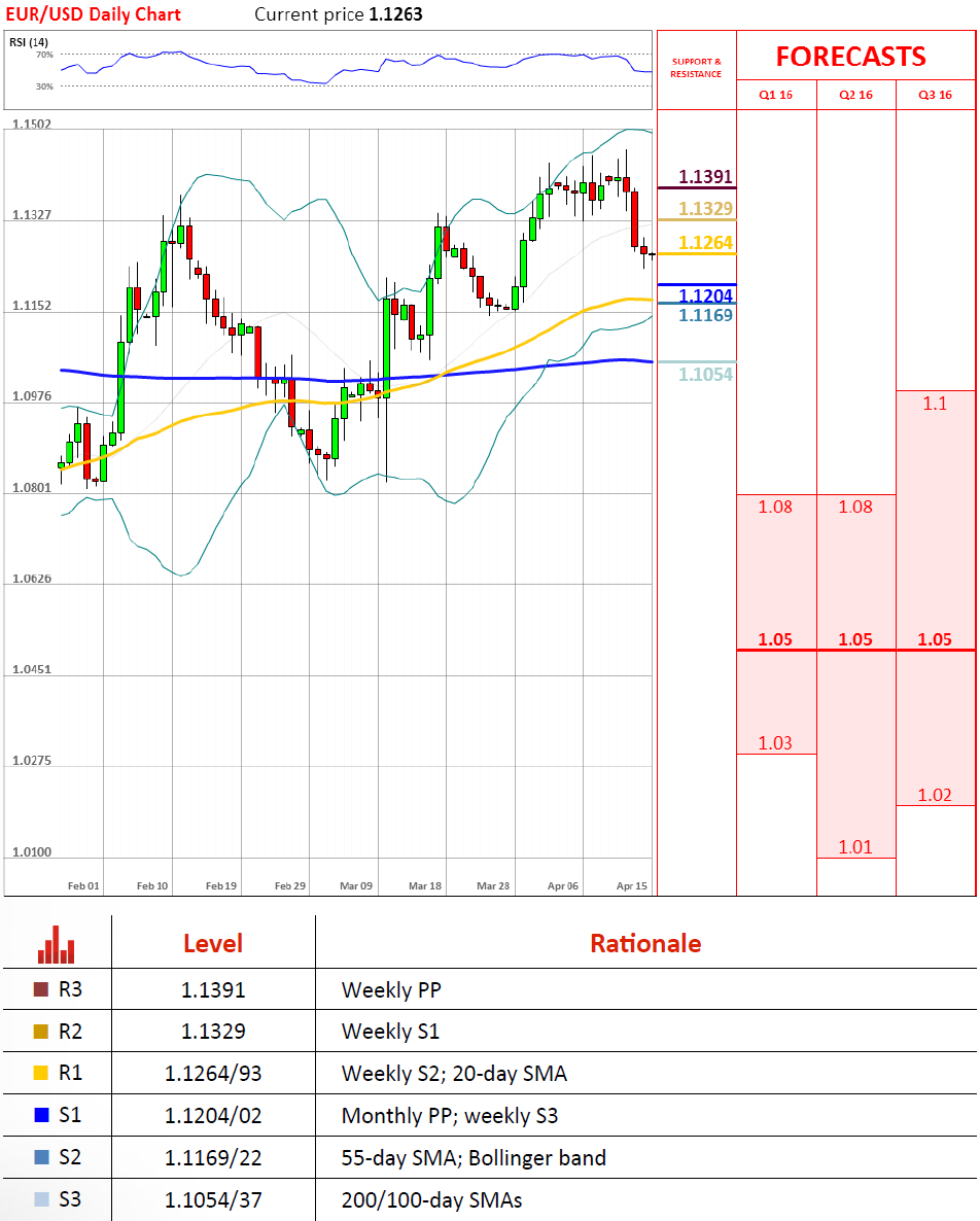 Forecast and technical analysis EURUSD on April 15, 2016.