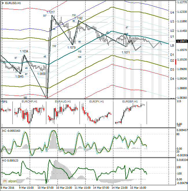 Forex Forecast and Technical Analysis EURUSD on March, 16 2016