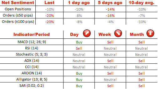 FOREX EUR USD: Drops before FOMC; uncertainty remains. 16 Decembre 2015.