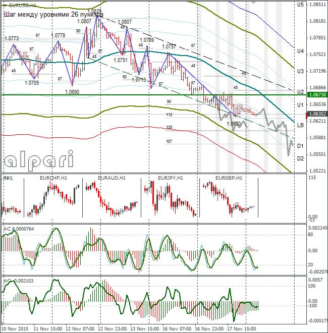 FOREX EUR USD: Euro Still Under Pressure. 18.11.2015
