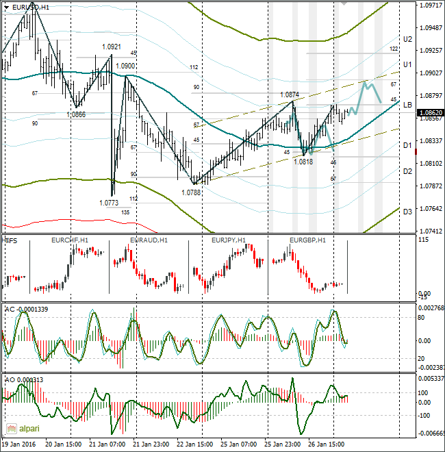 Forex Forecast and Technical Analysis EURUSD on January, 27 2016