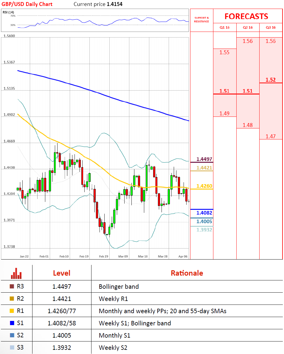 Forecast and technical analysis GBPUSD on April 6, 2016.